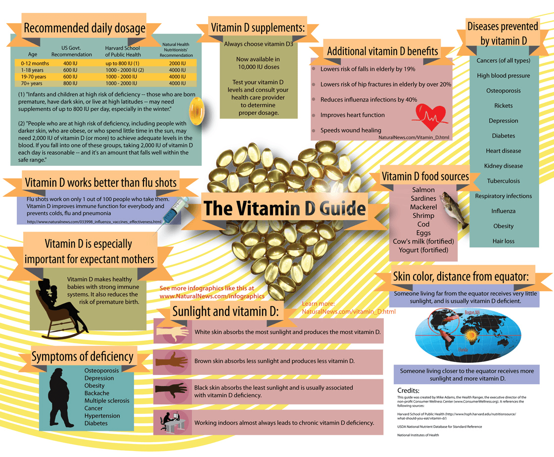 Infographic-The-Vitamin-D-Guide-1120 (1)